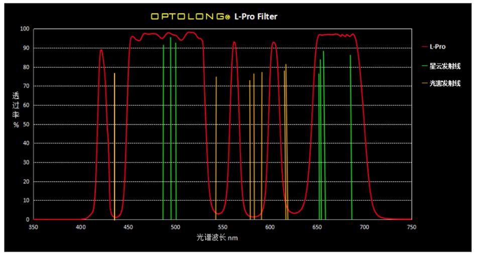 grafico optolong l-pro